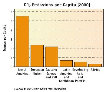 co2_emission_capita