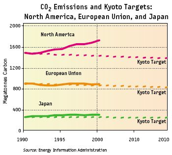 co2_emission_kyoto