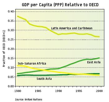 gdp_capita