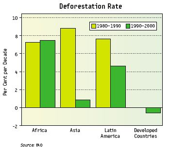 deforestation_rate