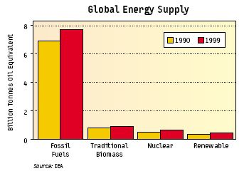 global_energy_supply