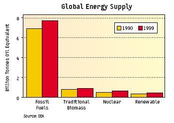 global_energy_supply