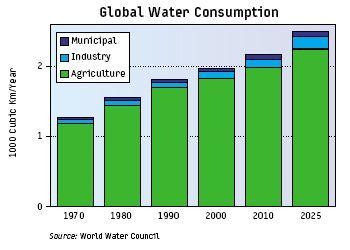 globalt_vand_forbrug