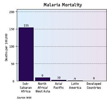 malaria_mortality