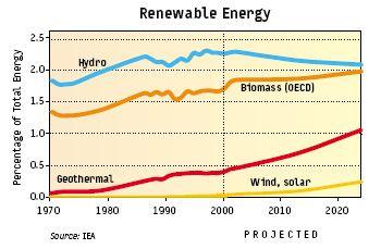 vedvarende_energi