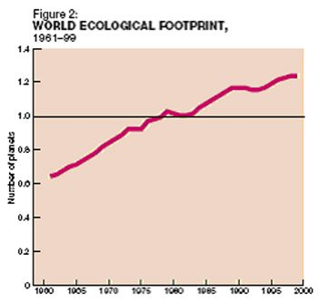world_ecological_footprint