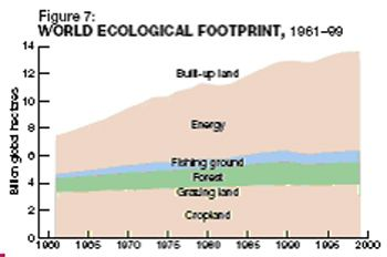 world_ecological_footprint2