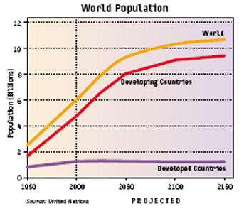 world_population